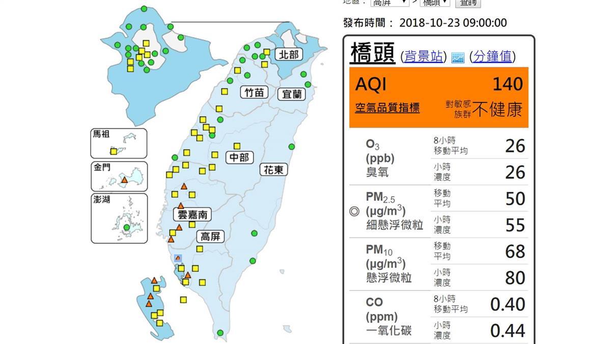 中南部位下風處 全台10測站空品不佳