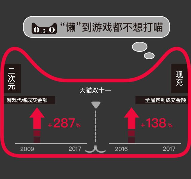 """天猫双11""""懒人""""大数据告诉你中国消费真相,结果让人惊讶"""