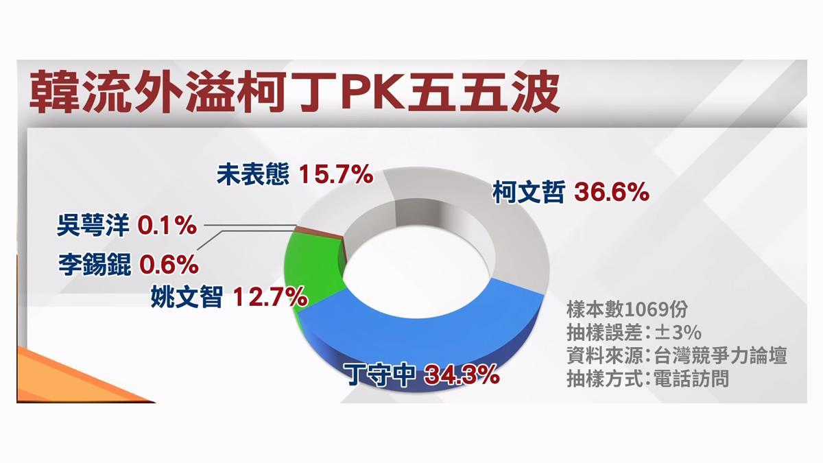 「韓」流外溢台北市 民調柯丁PK五五波