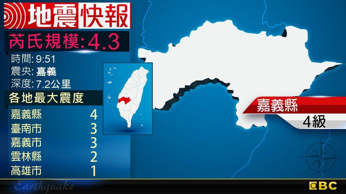 地牛翻身!9:51 嘉義發生規模4.3地震