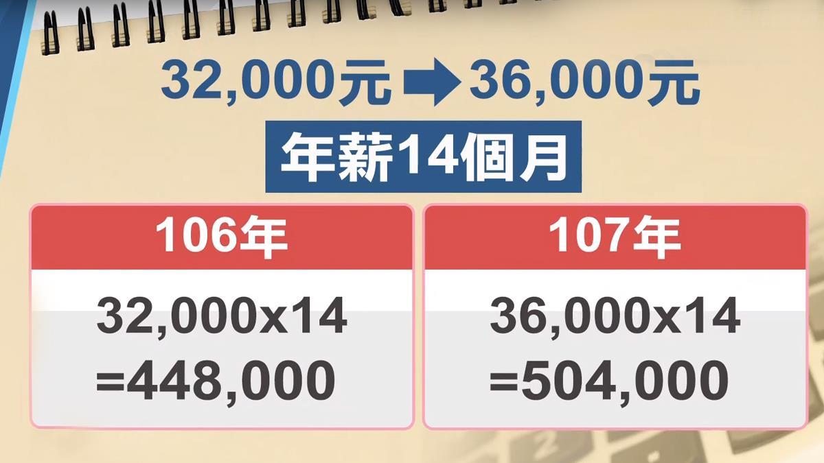 減稅受惠!小資族若加薪 今年繳稅反而更少