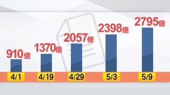 台商回流投資近2800億!新KPI衝5000億