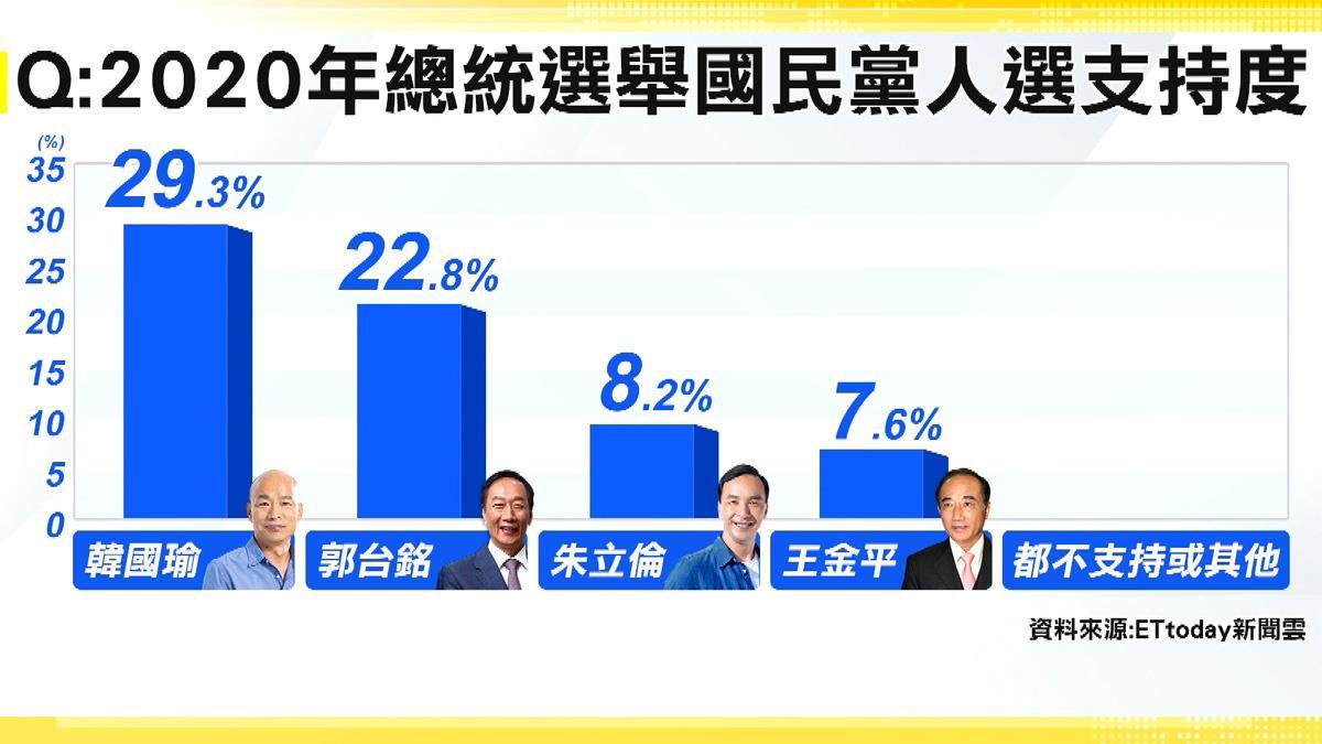 ETtoday新民調 郭台銘22.8%坐二望一