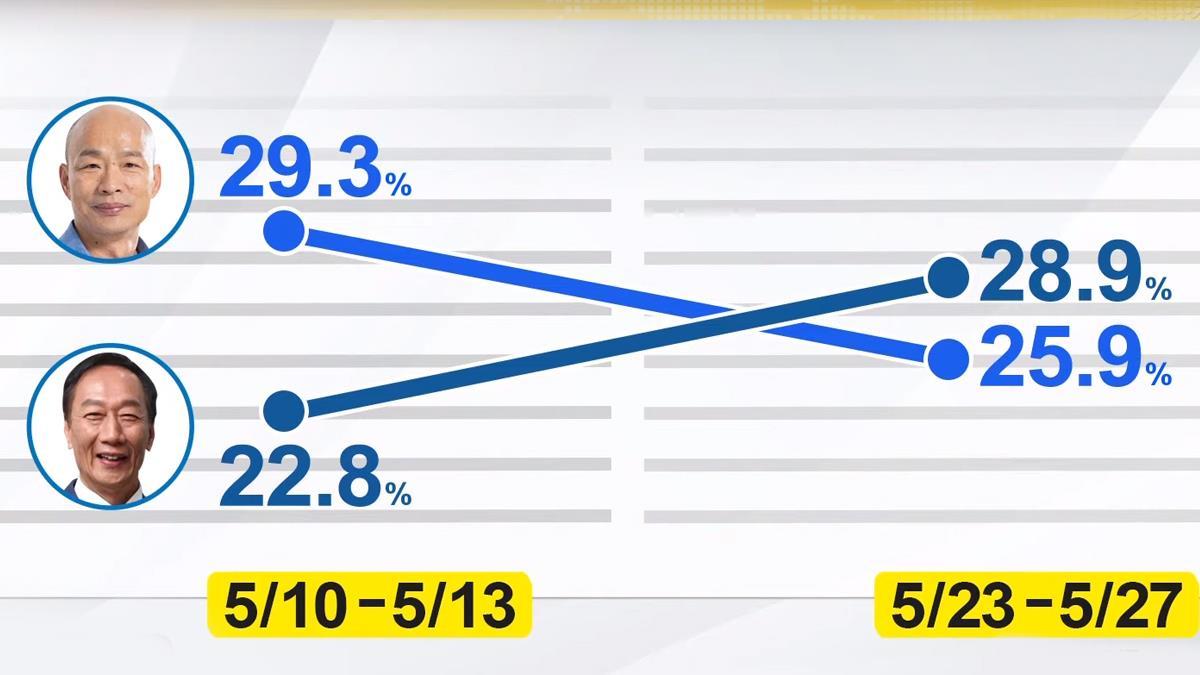 郭台銘支持度增6.1個百分點 與韓出現黃金交叉