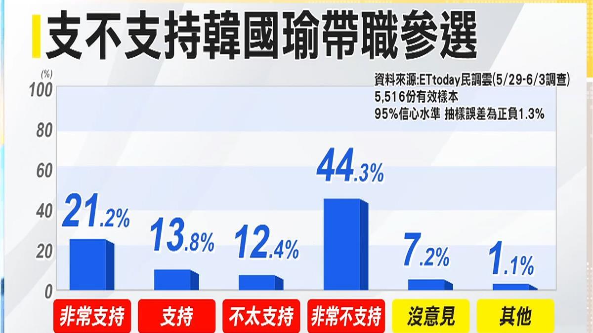 凱道造勢後 民調五成六不支持韓帶職選