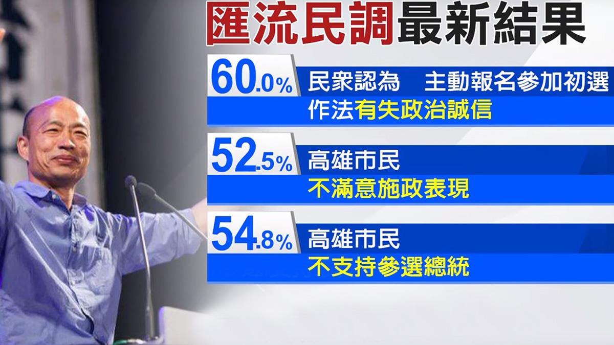 造勢多反扣分? 匯流民調:半數高市民不挺韓選總統