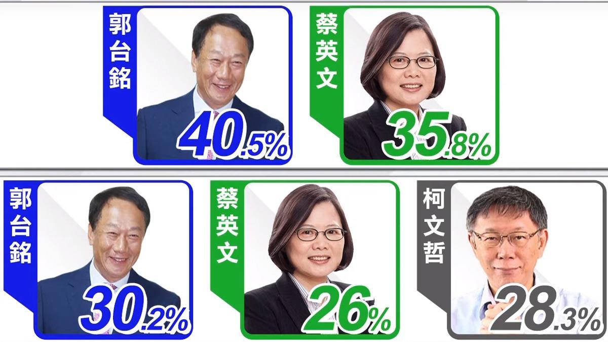柯幕僚預言「韓將成下屆總統」 扭轉得寄望郭台銘