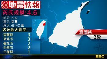 快訊/地牛翻身!7:02 宜蘭發生規模4.6地震