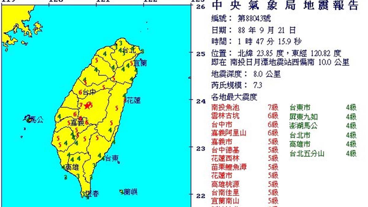 921強震20年!他神準發文 網朝聖:你贏了