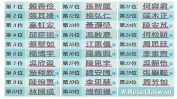 民眾黨不分區名單 賴香伶居首 黃瀞瑩列13