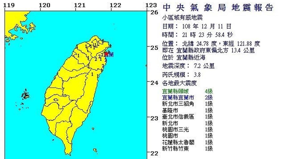地牛翻身!21:23 宜蘭近海發生規模3.8地震