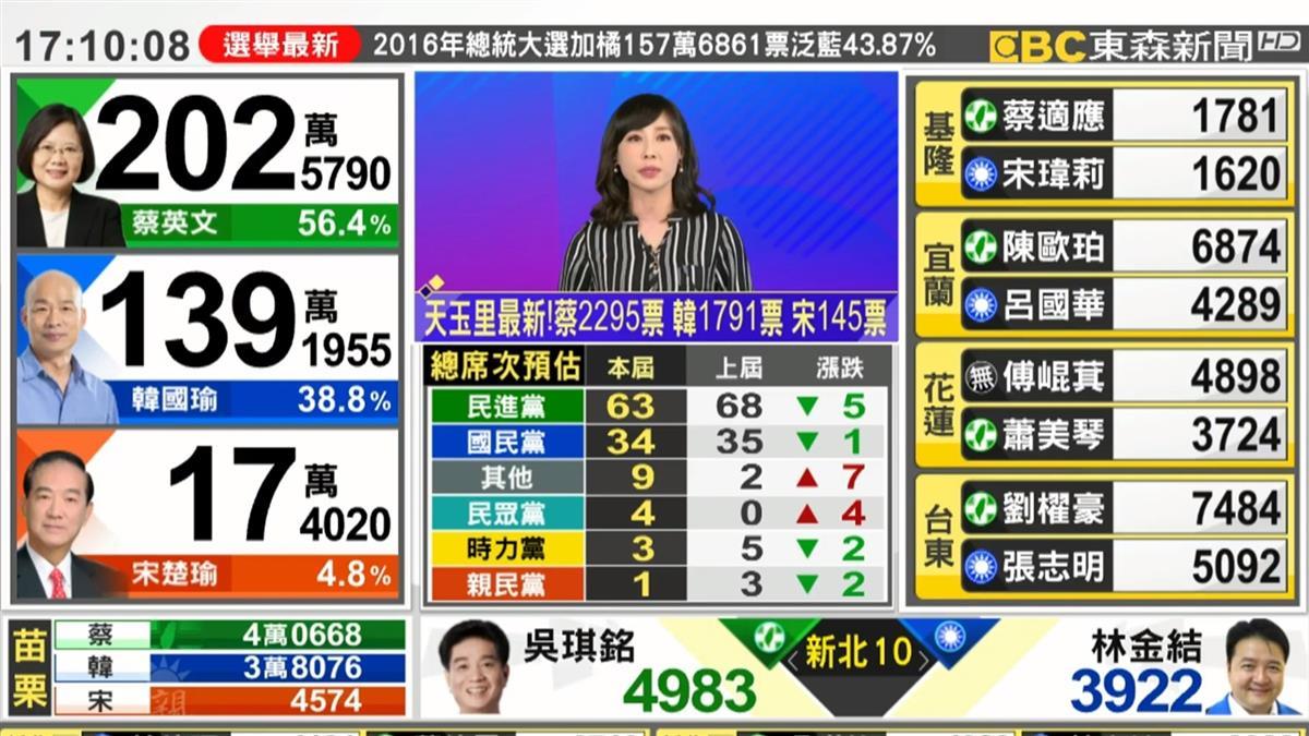 【LIVE】快訊/蔡英文破200萬票 韓國瑜139萬票