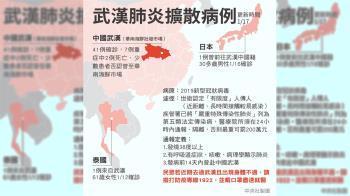 武漢肺炎陸增至2死 69歲男子發病2週過世