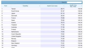 2020醫療保健指數排名 台灣全球第1