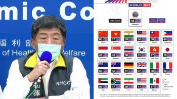 全球抗疫民調出爐 台灣僅50分排第7輸大陸