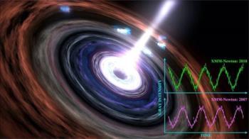宇宙奧秘:中英科學家觀測到超級黑洞的「心跳」