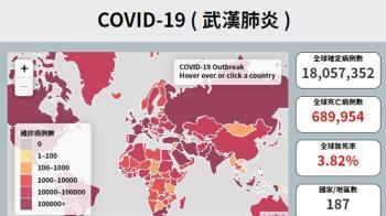 武漢肺炎全球確診破1810萬例 不治逼近70萬人