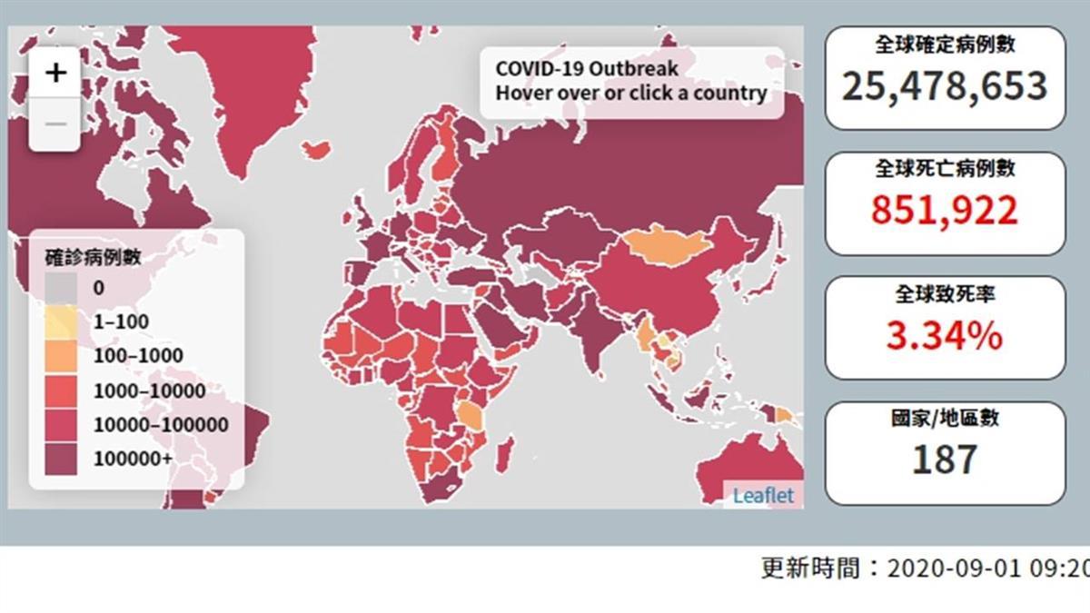 全球武漢肺炎超過2553萬染疫  逾85.1萬人不治