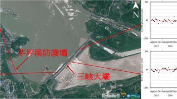 三峽大壩爆輕微下陷趨勢!1/3台灣泡水裡 衛星遙測曝真相