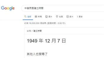 搜尋中華民國建立時間變1949年 Google調查中