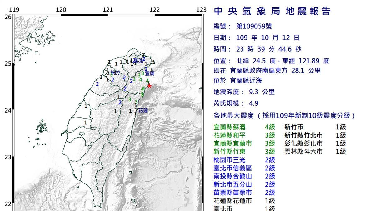 地牛翻身!23:39宜蘭縣近海發生規模4.9地震