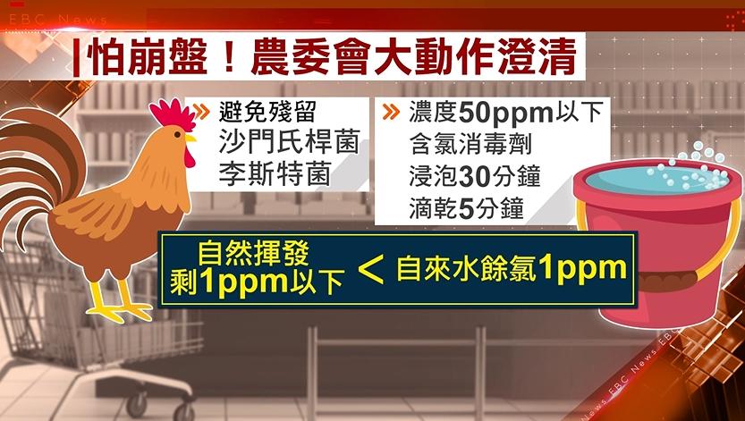 台灣人吃36年漂白水雞 農委會證實…4小時候又改口