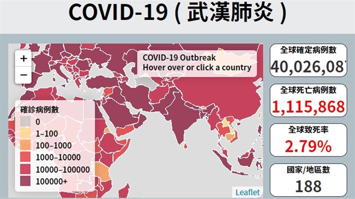 武漢肺炎全球確診逾4006萬例 染疫病故近111.5萬