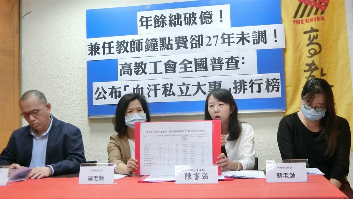 私校兼任教師「27年沒調薪」!1年只賺20萬 東海、銘傳被點名