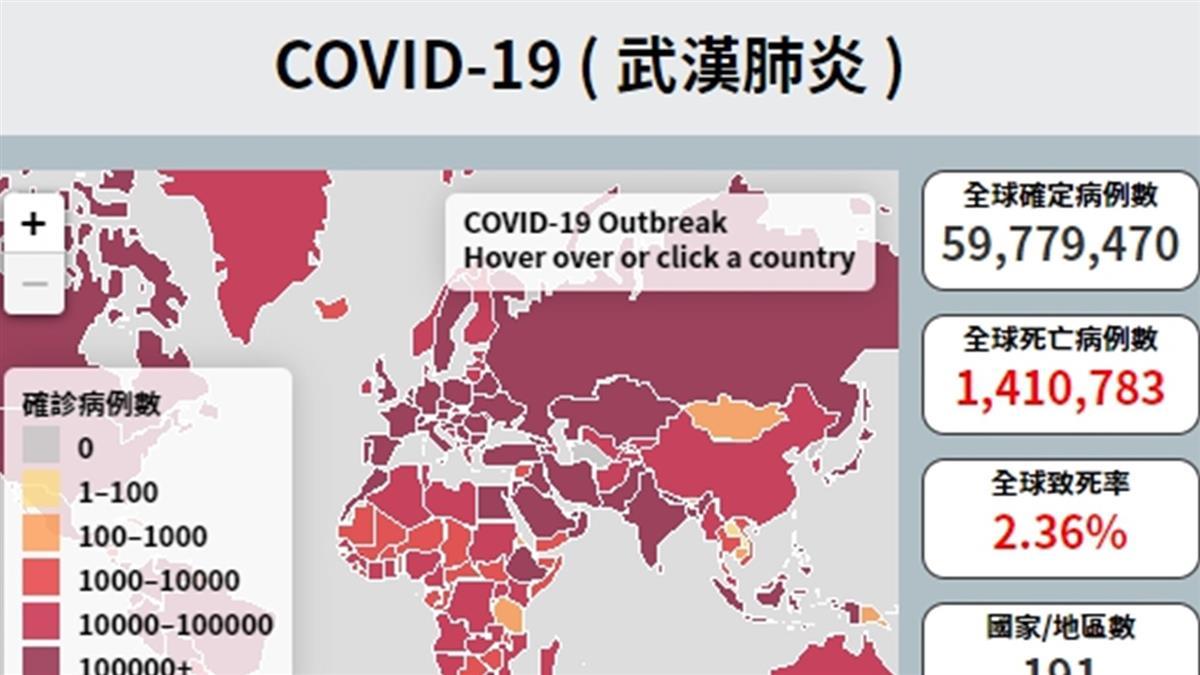 武漢肺炎全球確診逾5979萬 超過141萬人病故