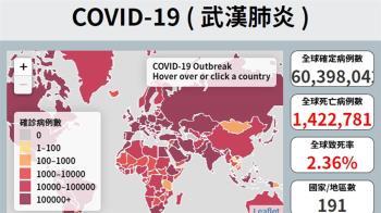 武漢肺炎全球確診逾6042萬 超過142萬人病故