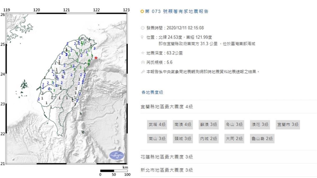 5小時連震4次!02:15宜蘭外海規模5.6地震 最大震度4級