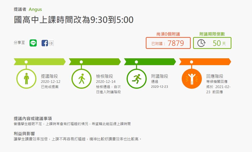 破7千人連署成功!國高中改