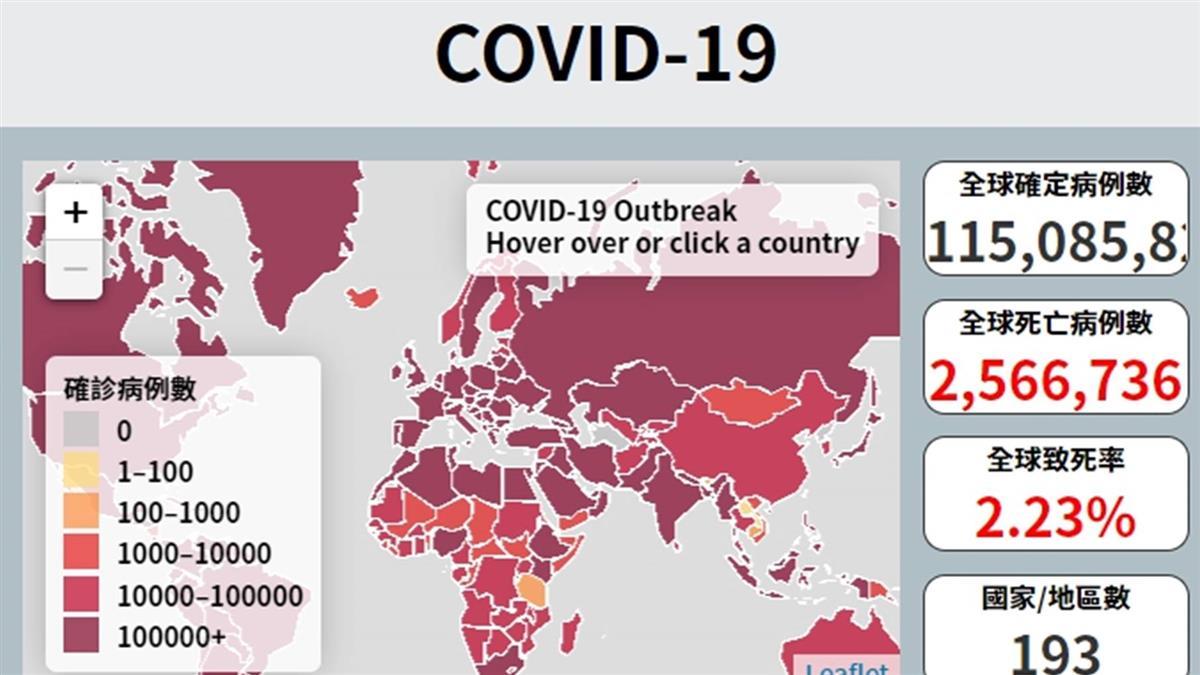 新冠肺炎全球近1億1514萬例確診 超過256萬人病故