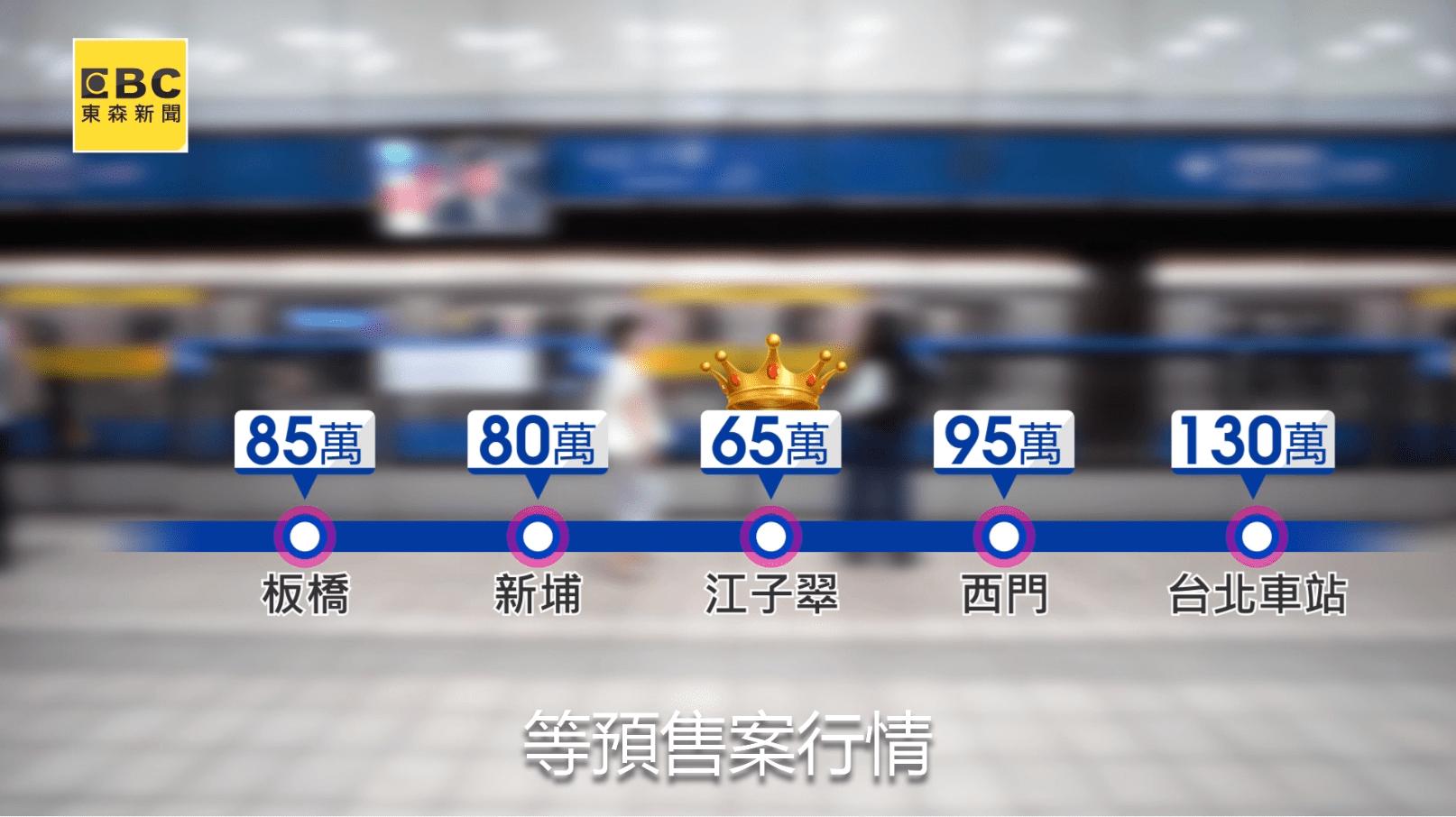 相較於前後捷運站,江子翠擁有房價上的優勢。