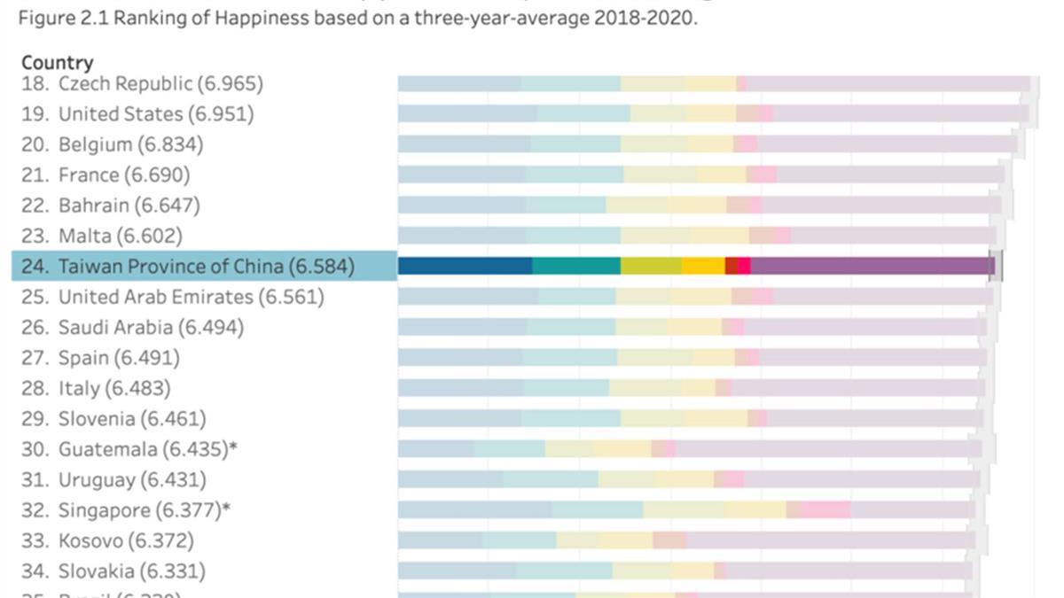 幸福指數東亞第一「卻成中國一省」 紐約駐處:台灣就是台灣