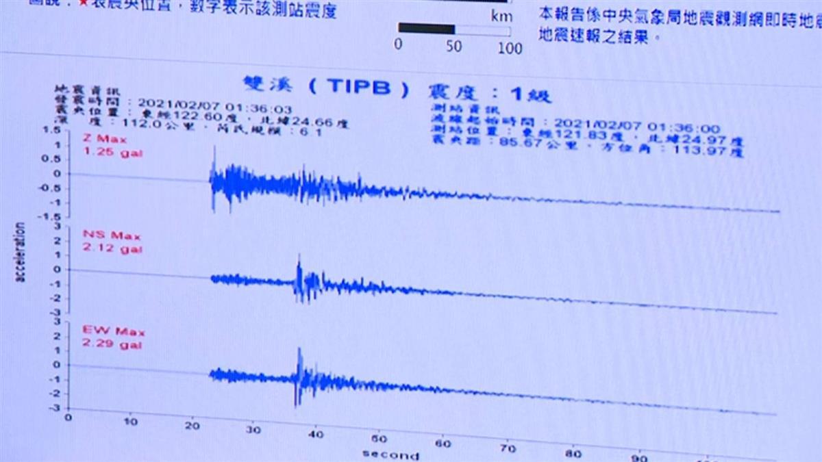 缺水容易引發地震?中研院證實了!