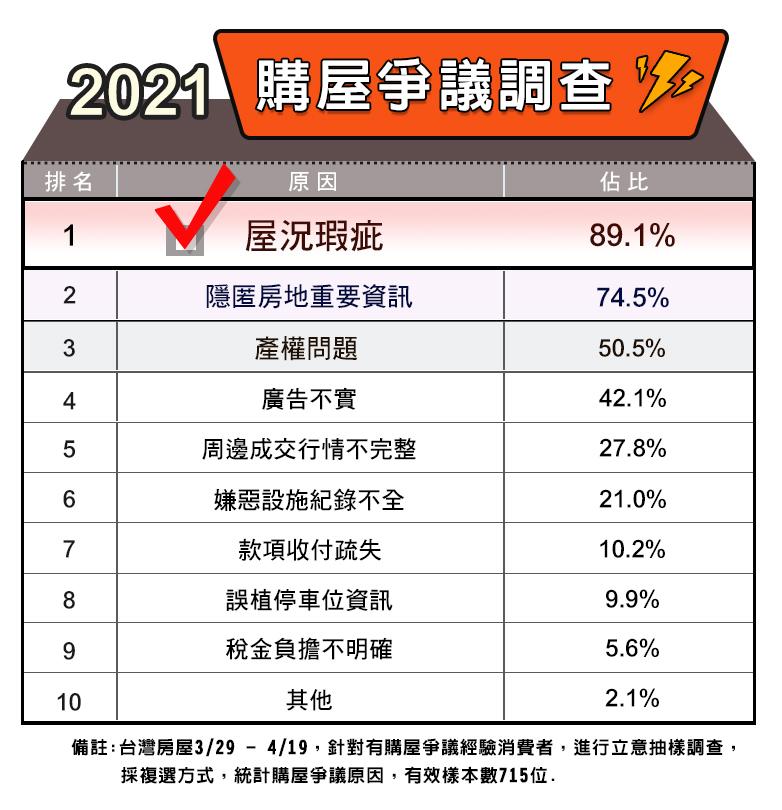 台灣房屋統計2021購屋爭議排行。