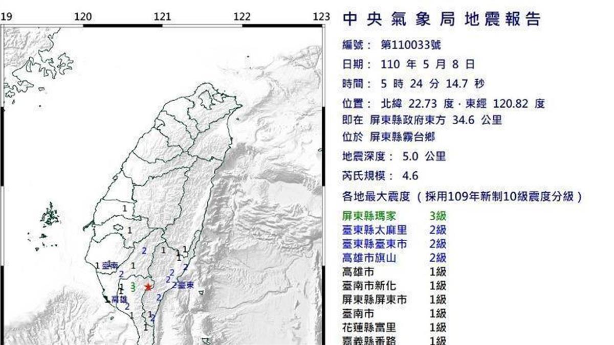 地牛翻身!05:24屏東規模4.6地震 最大震度3級