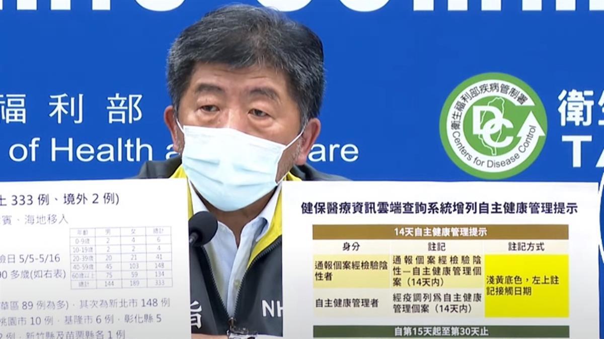 3天暴增719例本土 健保卡將註記「自主健康管理者」