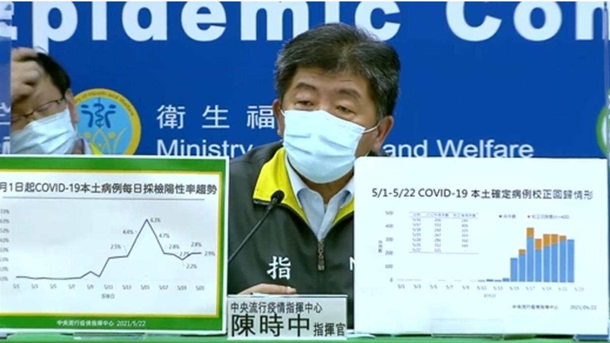 上海復星願供台BNT疫苗 陳時中:頻放話、無人申請