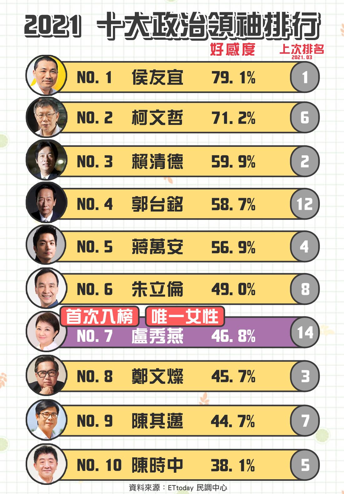 ETtoday「2021十大政治領袖」排行榜,透過簡訊民調了解民眾對於政治人物的好感度。