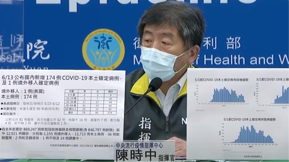 本土今+174 死亡26人!陳時中:確診稍減、疫情趨緩