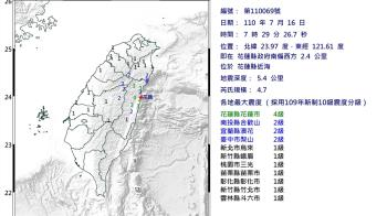 快訊/花蓮30分鐘連8震 最大規模4.7