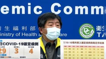 緬甸新冠疫情延燒 7/18起列「重點高風險國家」