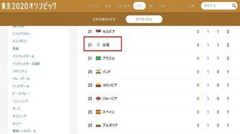 東奧開幕式後繼續「正名」 NHK官網獎牌數統計就是要「台灣」