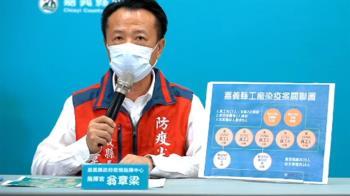 嘉義縣工廠爆群聚「11人染疫」感染源找到了