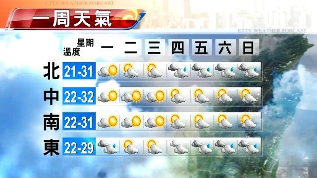 【2015/11/16】秋老虎又出籠 今起天氣暖又熱30-32度