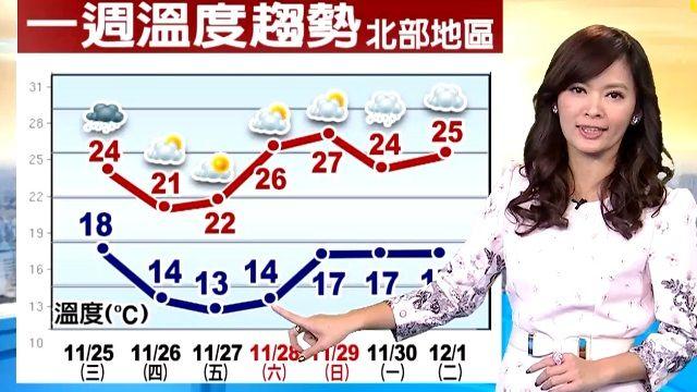 【2015/11/25】起風了 飄雨了 今越夜越濕冷