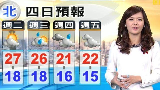 【2015/12/01】今白天回溫 周四低溫15度