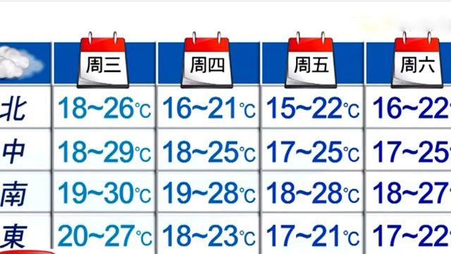 周四氣溫急速降!預估連續冷3天
